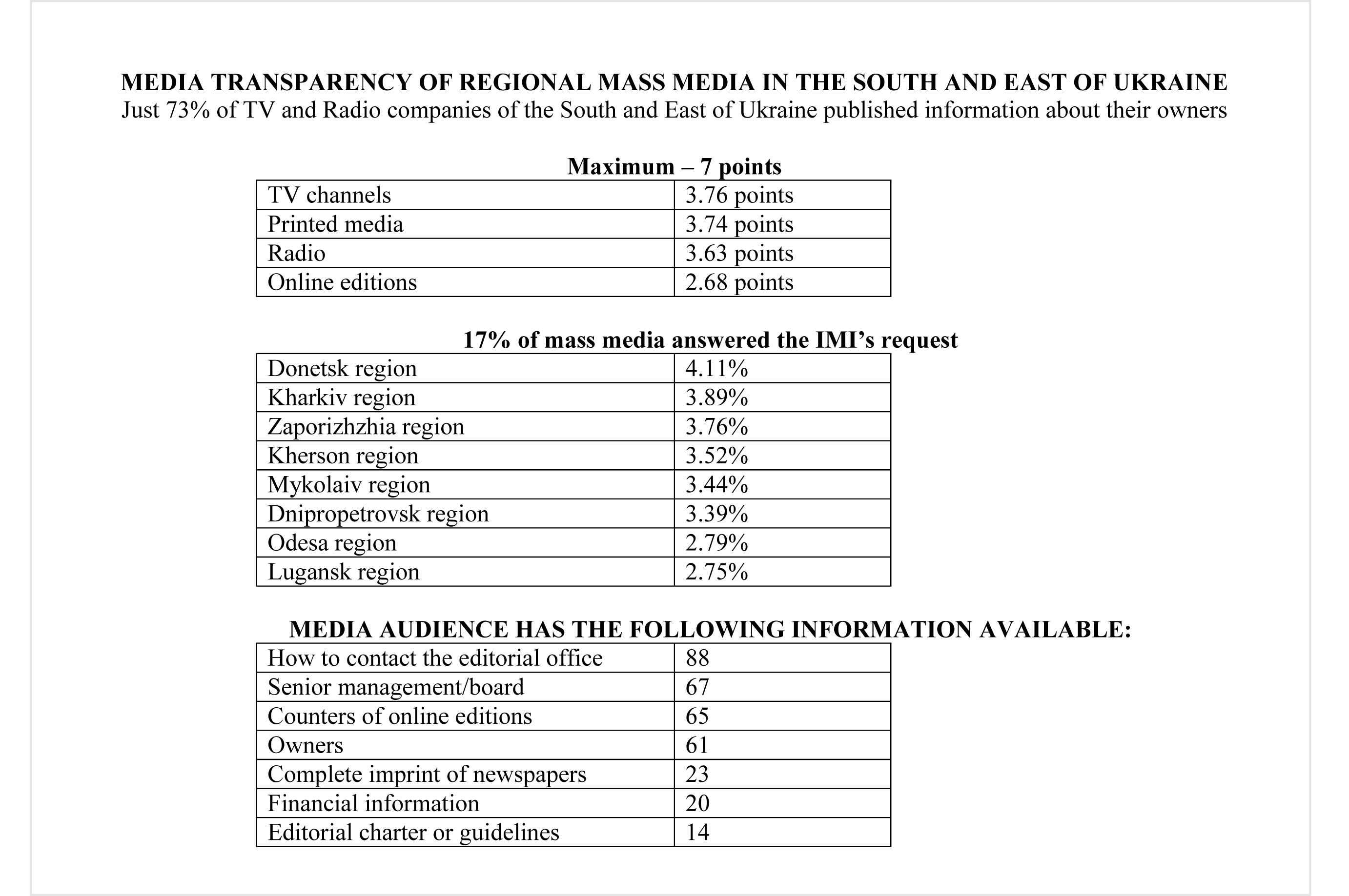 IMI Study: only 73% of TV and Radio Companies from the South and